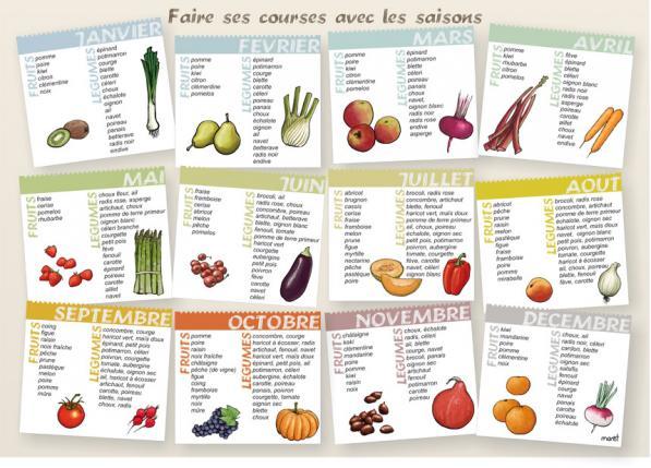 Cure detox calendrier legume saison bio la poule